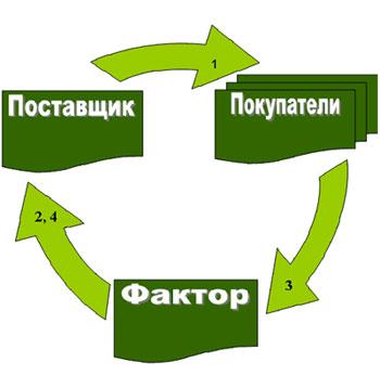 Факторинг на службе компании ЭксПроф и ее клиентов